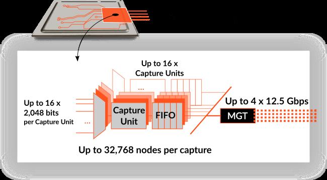 Details of EXOSTIV IP for FPGA.