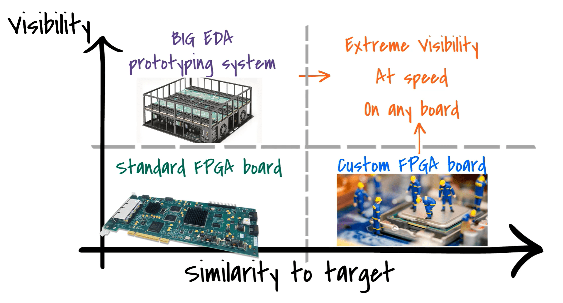 Comparing solutions for FPGA-based prototyping / ASIC prototyping