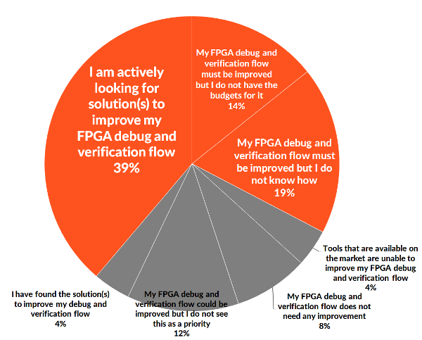 Recognition of the need to improve the FPGA debug flow