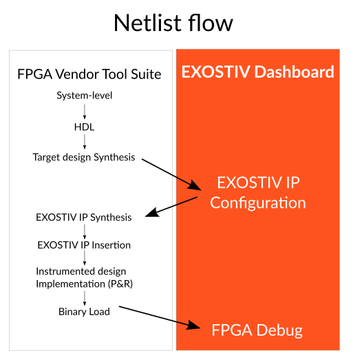 Netlist/automatic insertion flow for EXOSTIV Core Inserter