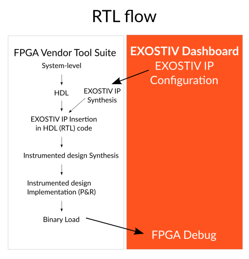RTL/manual insertion flow for EXOSTIV Core Inserter