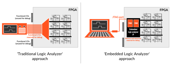 Traditional vs. Embedded Logic Analyzer for FPGA debugging