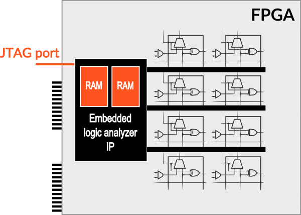 Traditional embedded logic analyzer approach