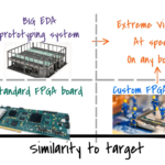 What are the key features of ideal ASIC prototypes?